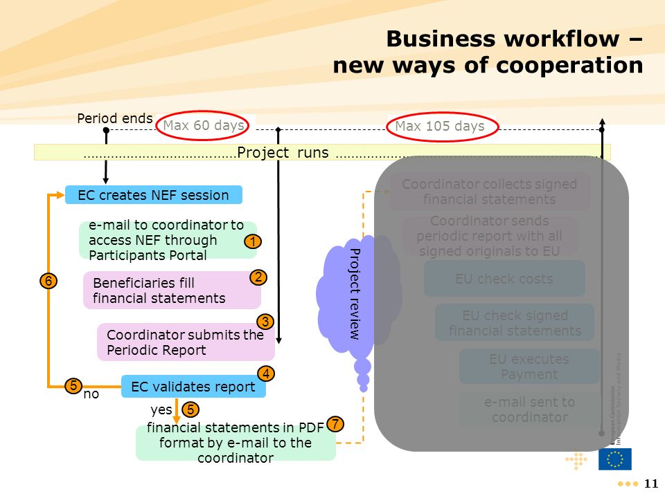 Business workflow – new ways of cooperation