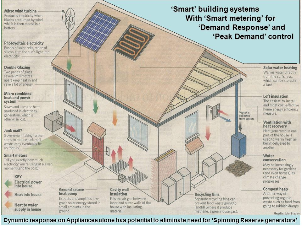 'Smart' building systems With 'Smart metering' for
