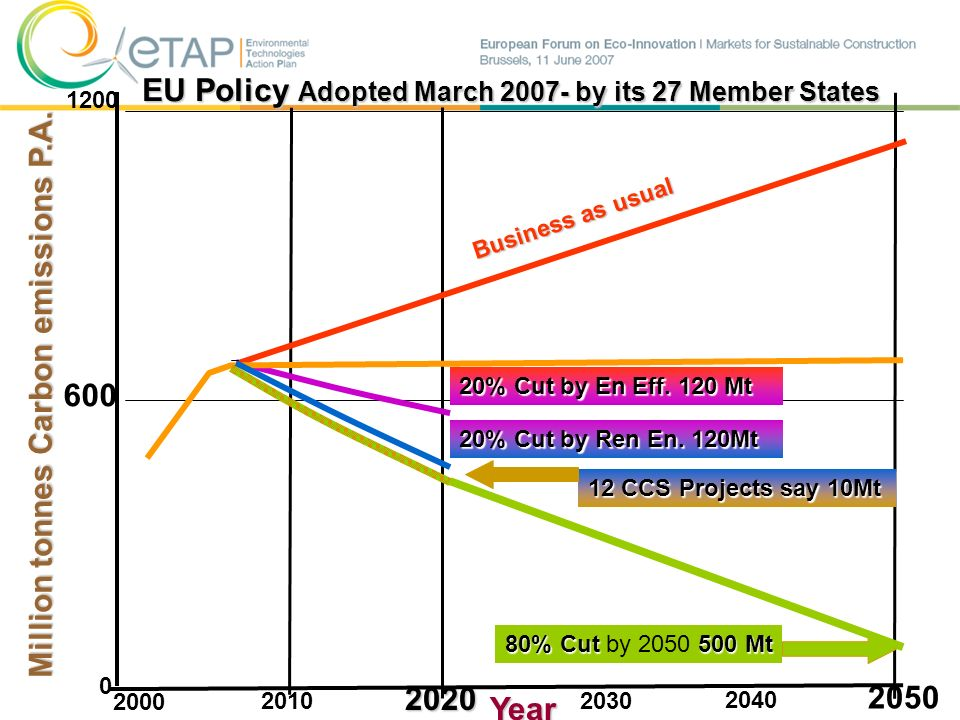 EU Policy Adopted March 2007- by its 27 Member States