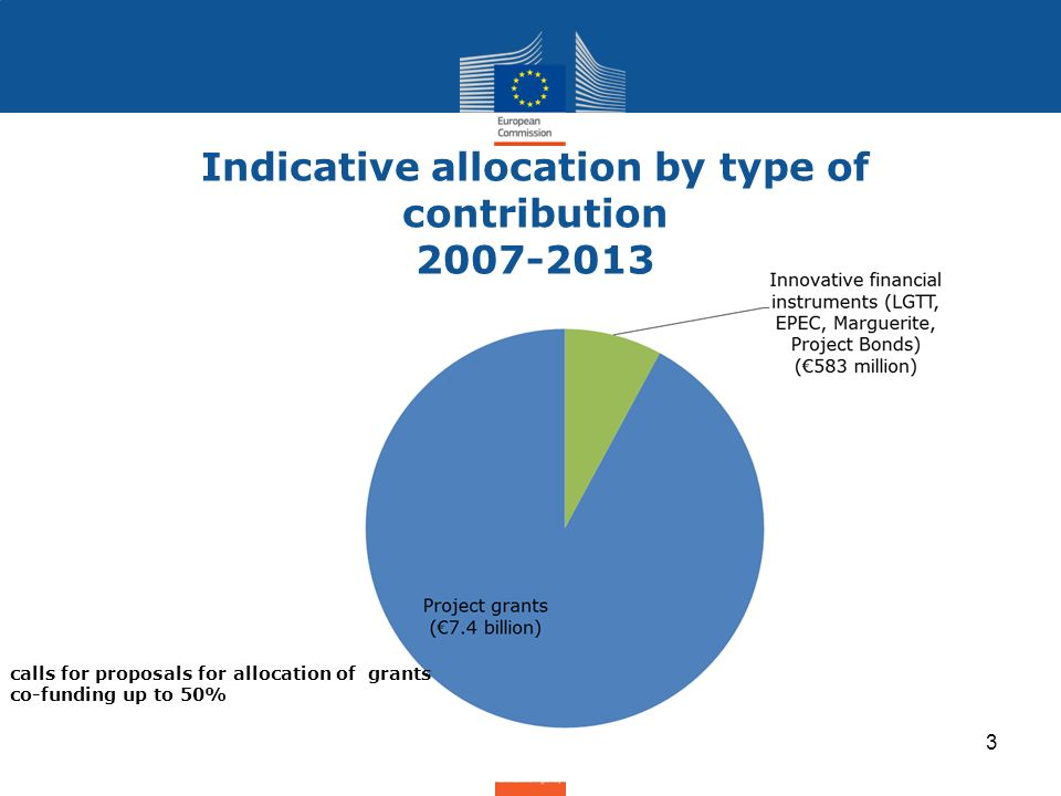 Indicative allocation by type of contribution 2007-2013