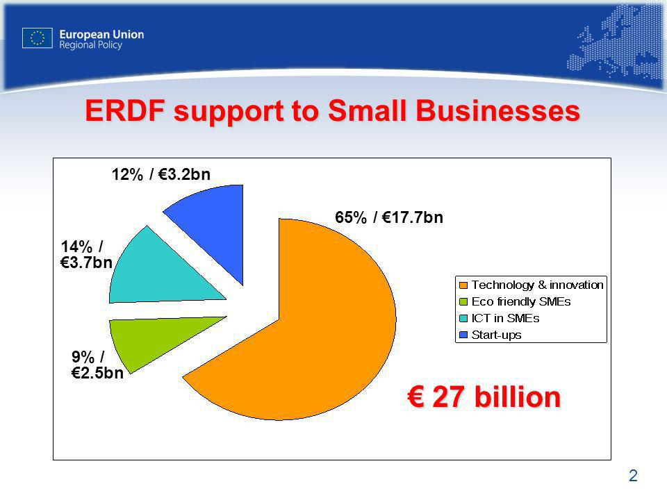ERDF support to Small Businesses