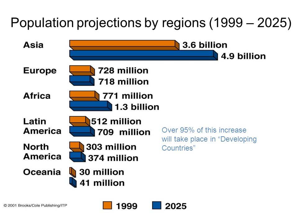 population projections by country World by country population projections world by country population projections shown in the above table are a part of the database updated annually by the.