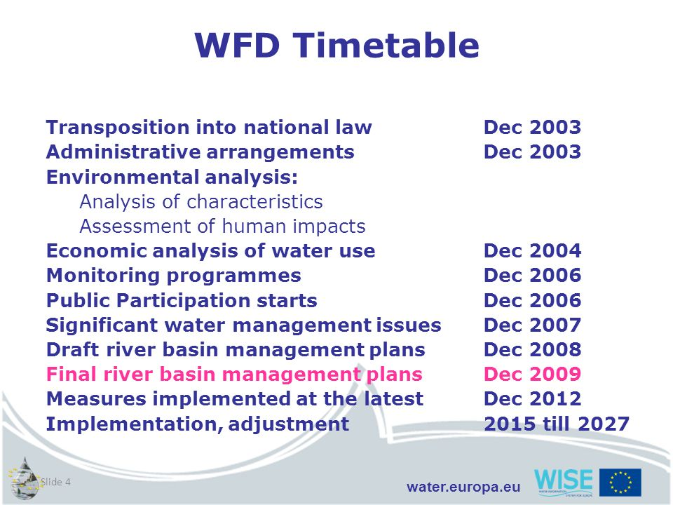 WFD Timetable Transposition into national law Dec 2003