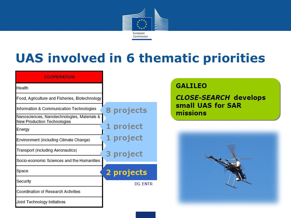 UAS involved in 6 thematic priorities