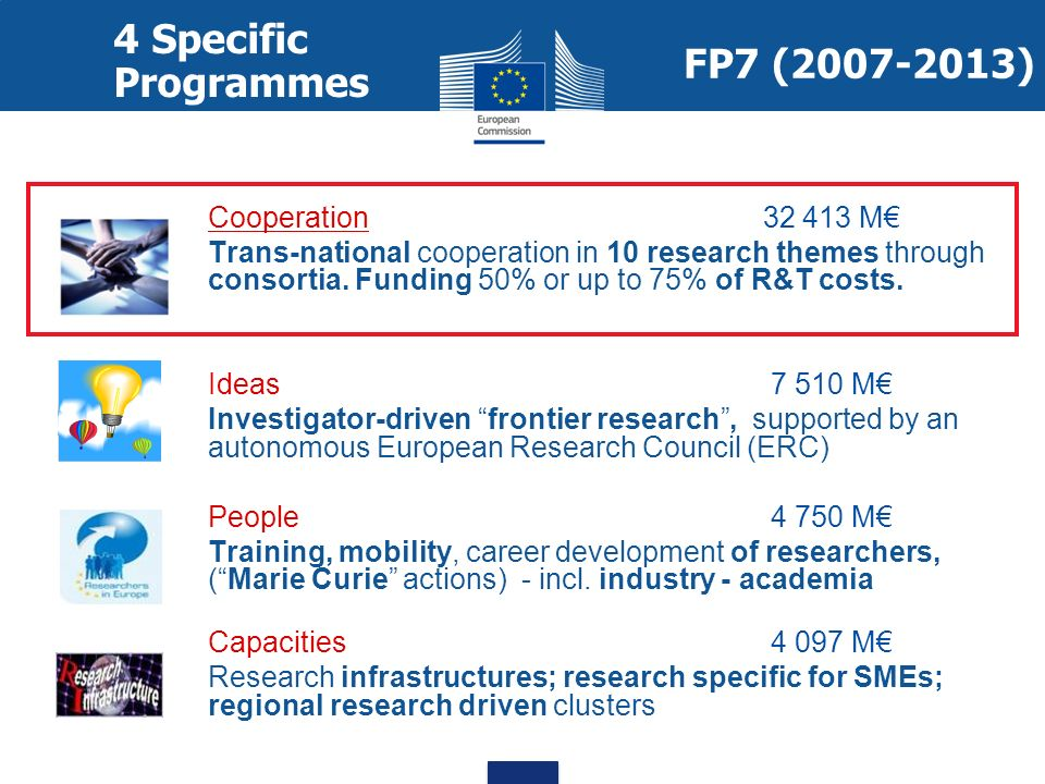4 Specific Programmes FP7 (2007-2013) Cooperation 32 413 M€