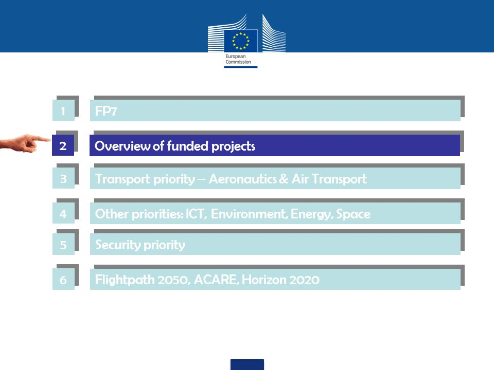 Overview of funded projects