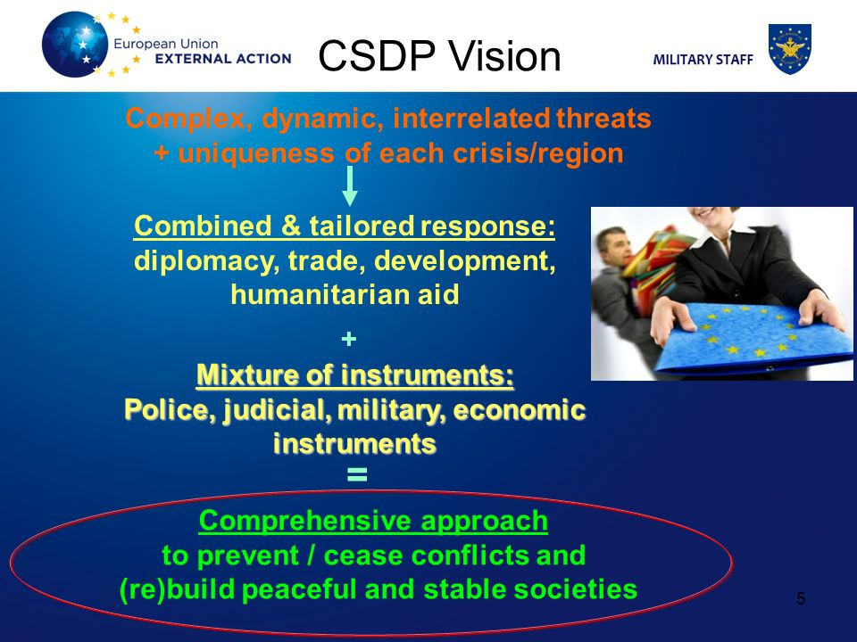 CSDP Vision = Complex, dynamic, interrelated threats