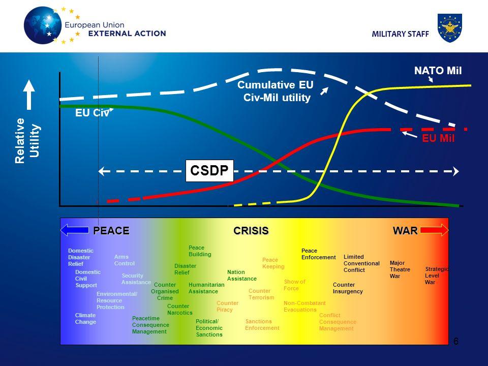 CSDP Relative Utility NATO Mil Cumulative EU Civ-Mil utility EU Civ