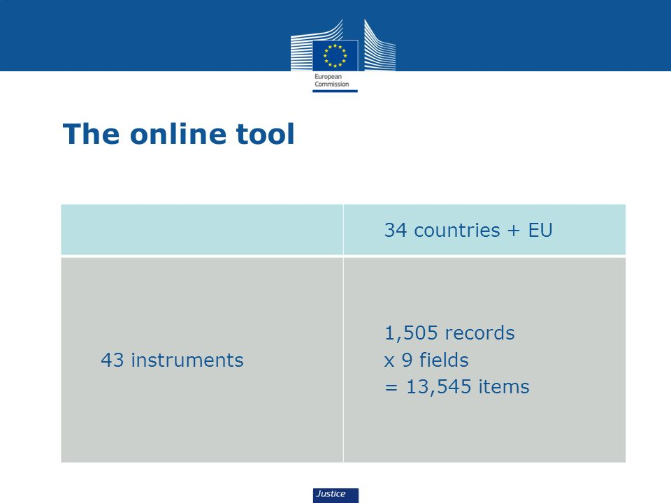 The online tool 34 countries + EU 1,505 records x 9 fields