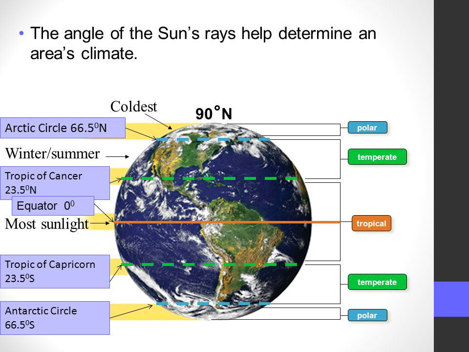 The angle of the Sun's rays help determine an area's climate.