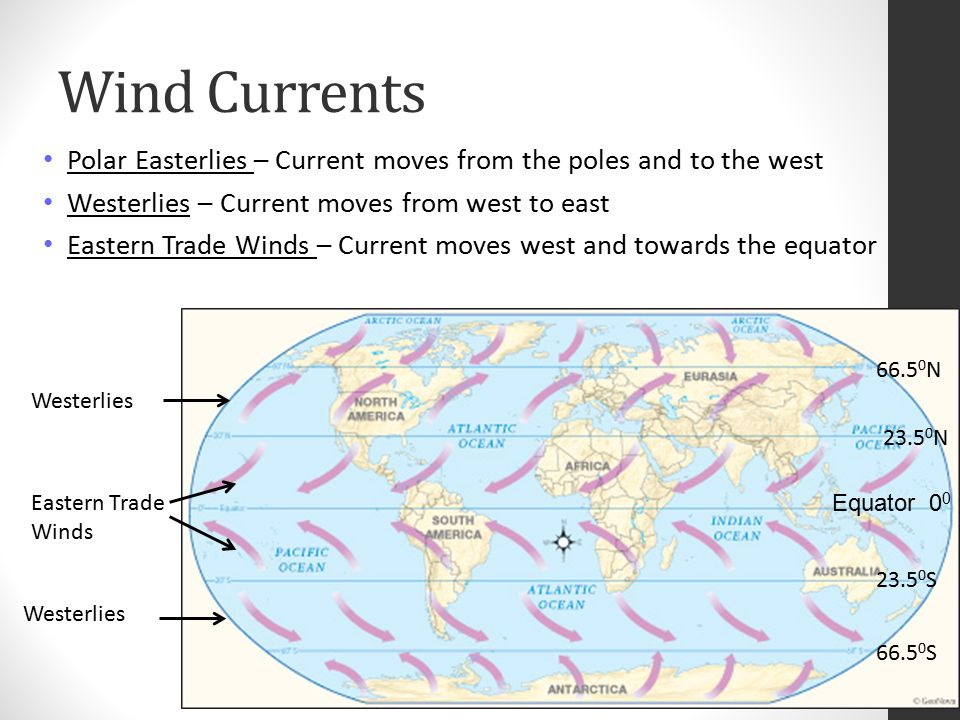 Wind Currents Polar Easterlies – Current moves from the poles and to the west. Westerlies – Current moves from west to east.