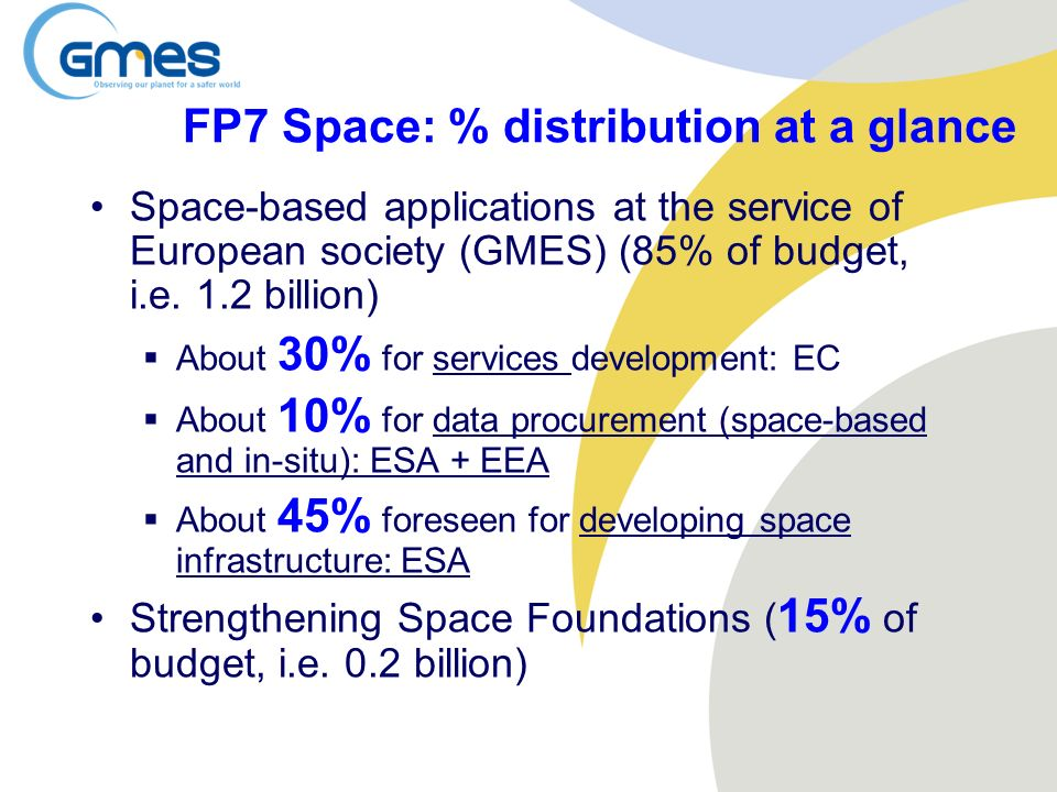 FP7 Space: % distribution at a glance