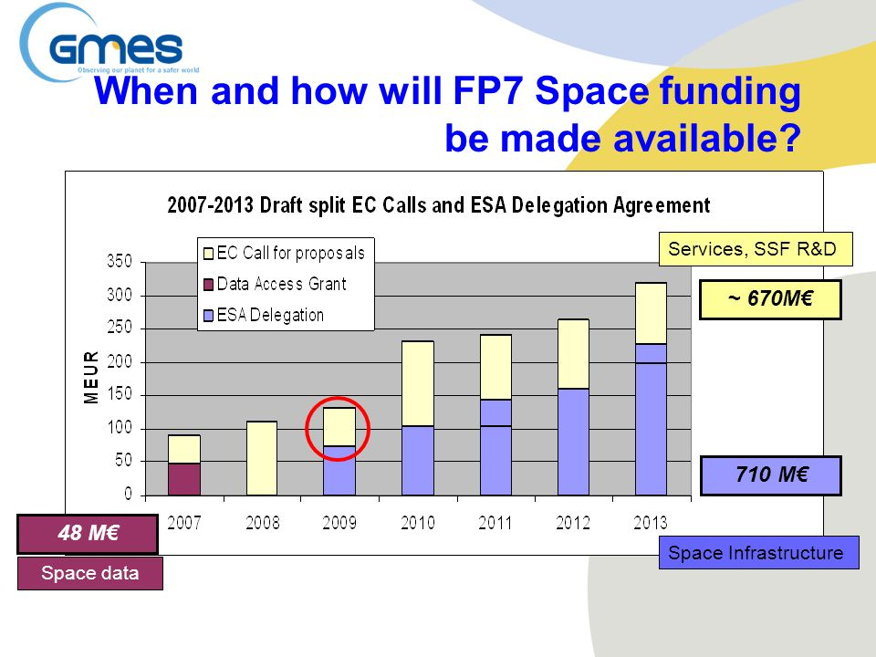 When and how will FP7 Space funding be made available