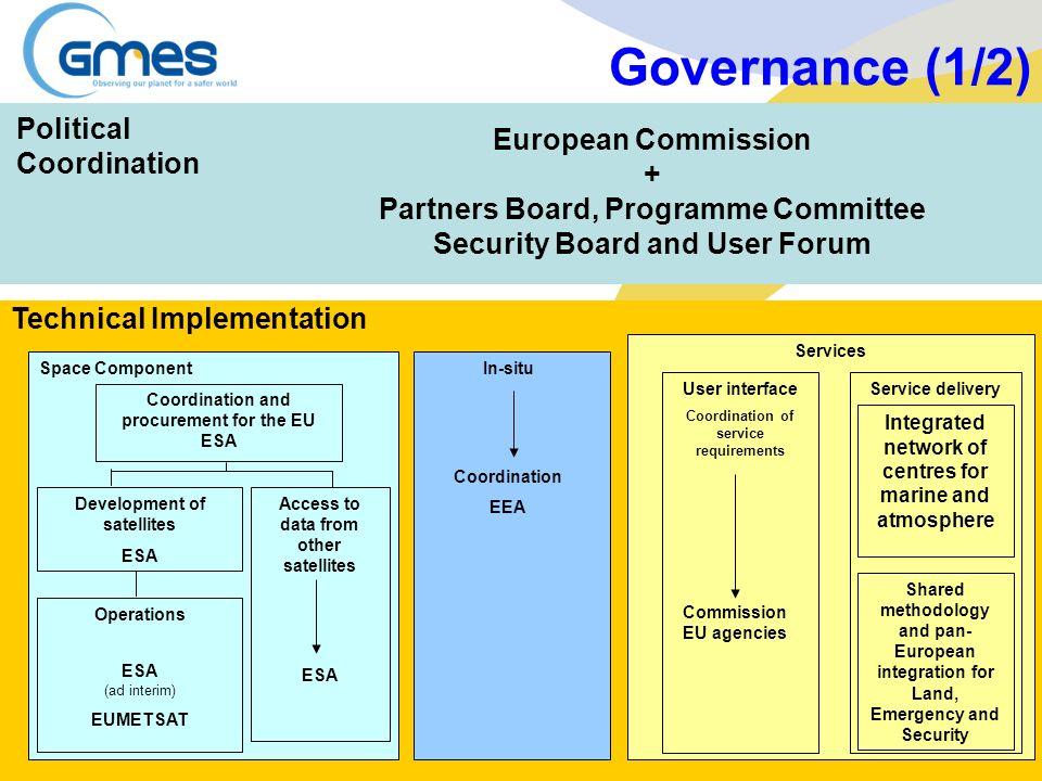 Governance (1/2) Political Coordination