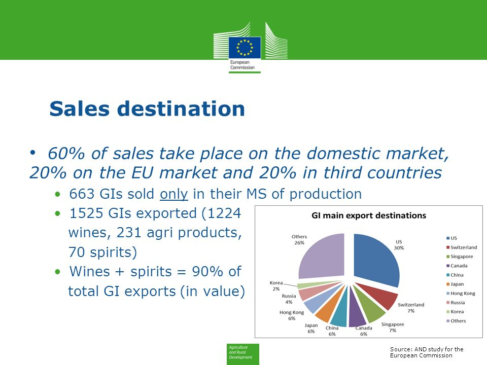 Sales destination 60% of sales take place on the domestic market, 20% on the EU market and 20% in third countries.
