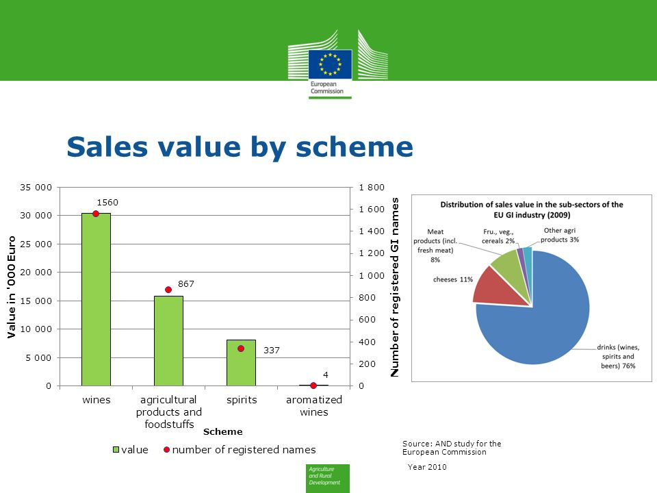 Sales value by scheme Source: AND study for the European Commission