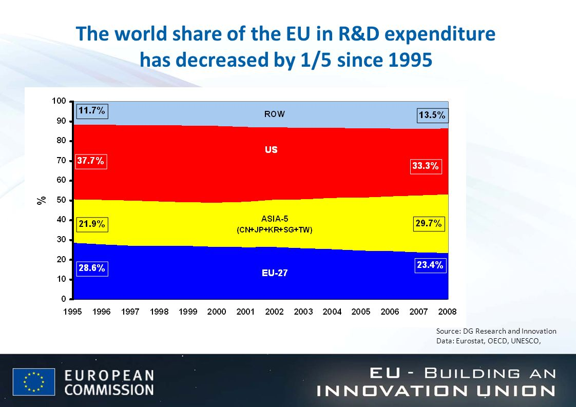 The world share of the EU in R&D expenditure has decreased by 1/5 since 1995