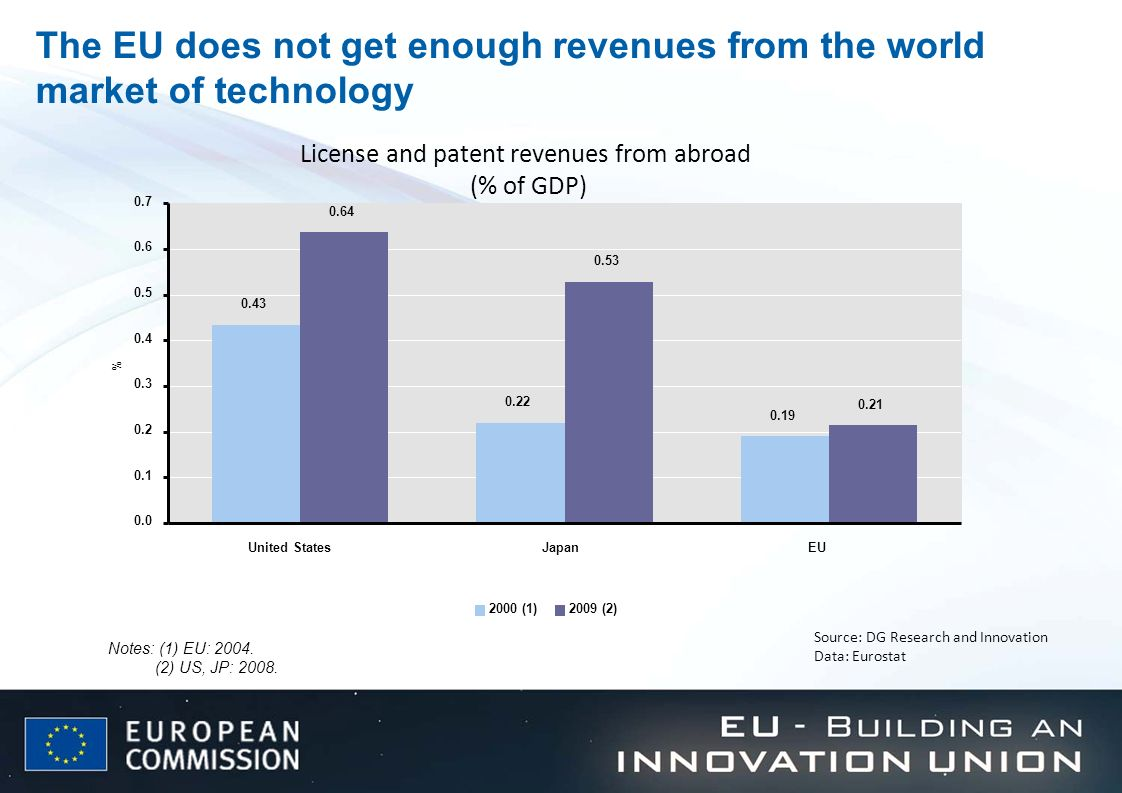 License and patent revenues from abroad