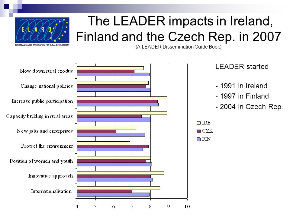 The LEADER impacts in Ireland, Finland and the Czech Rep