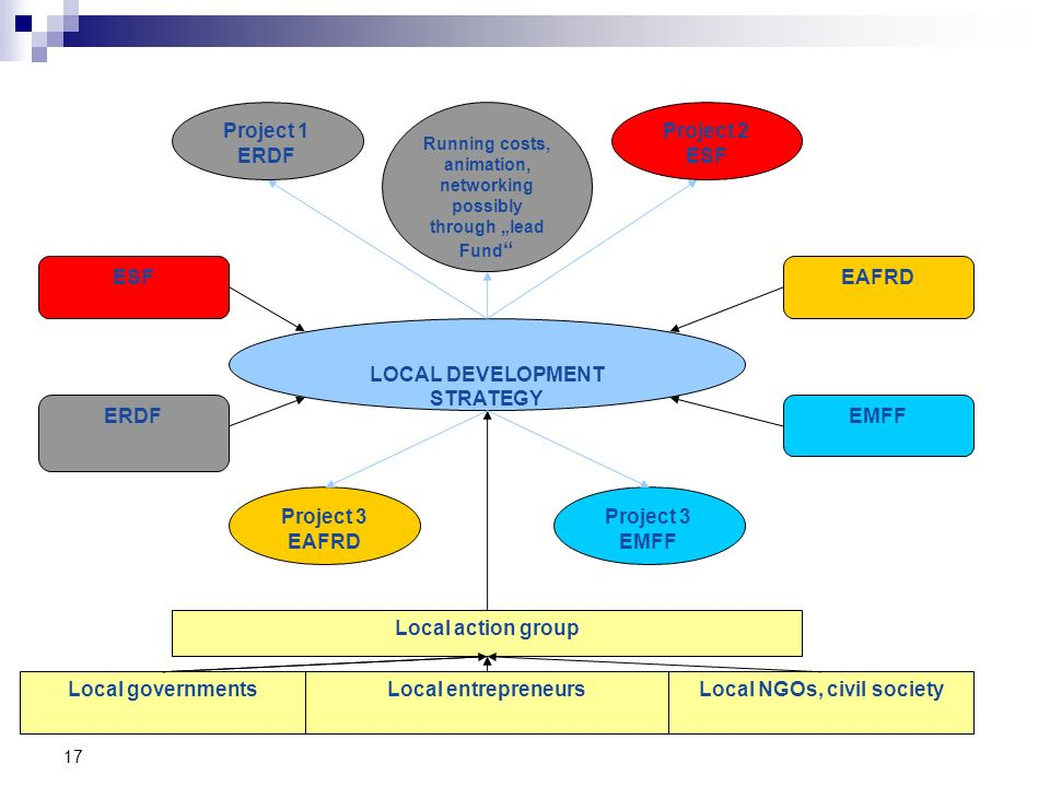 Local NGOs, civil society LOCAL DEVELOPMENT STRATEGY