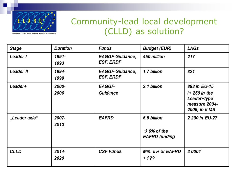 Community-lead local development (CLLD) as solution