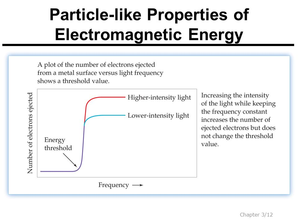Particle-like Properties of Electromagnetic Energy