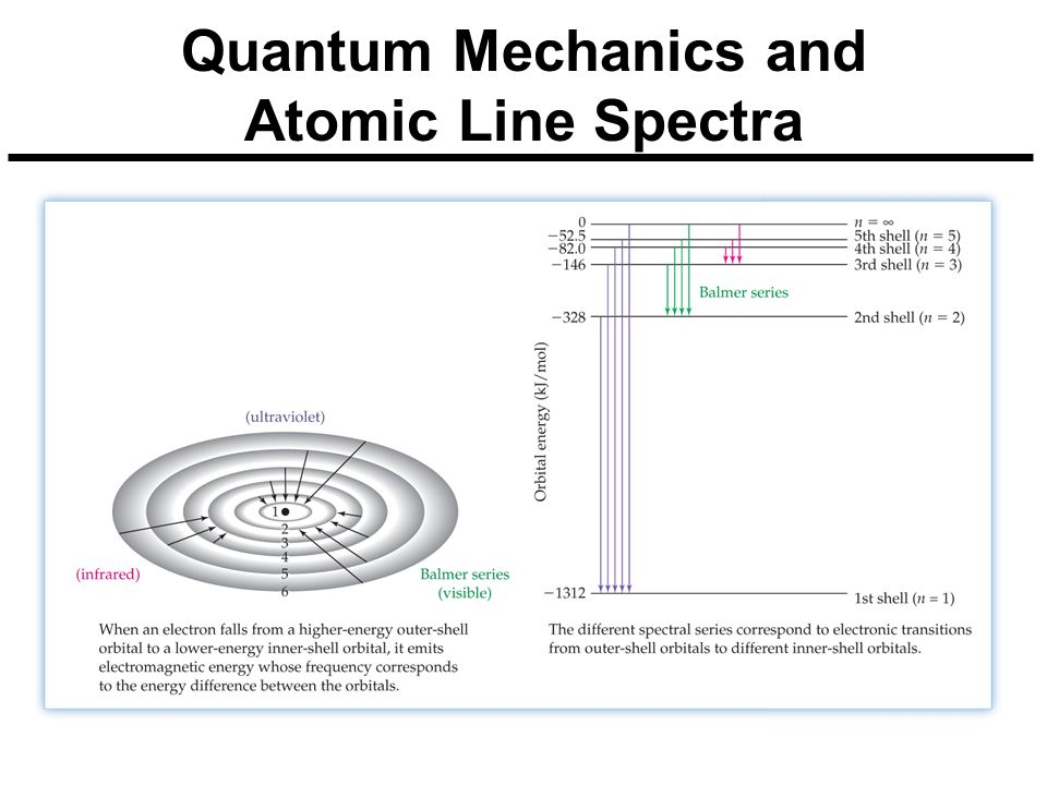 Quantum Mechanics and Atomic Line Spectra