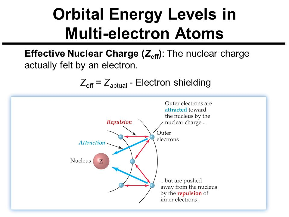 Orbital Energy Levels in Multi-electron Atoms