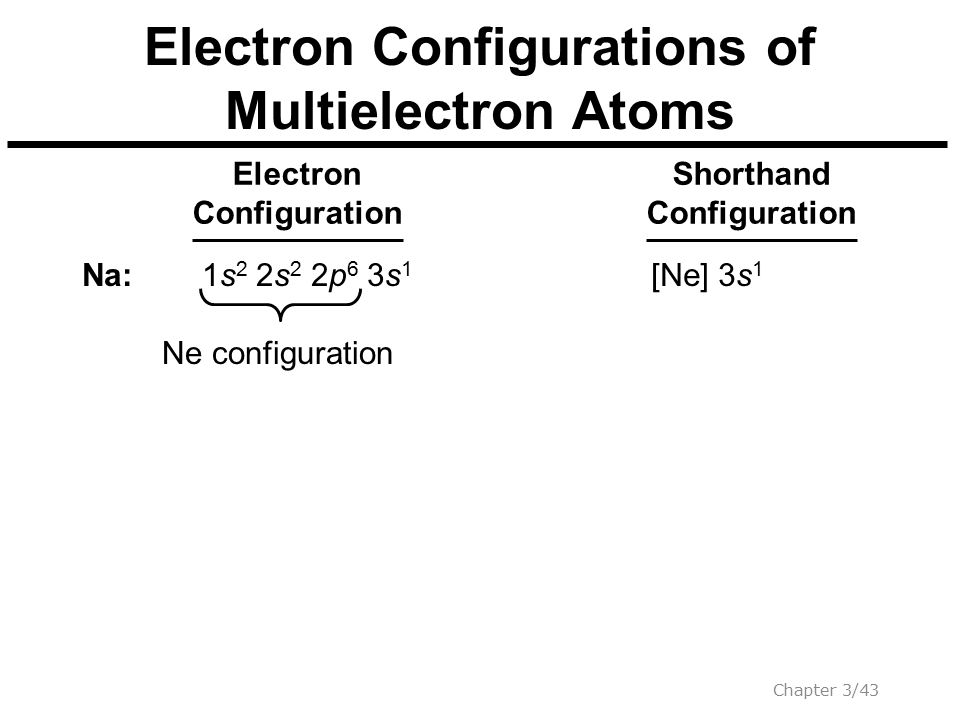 Electron Configurations of Multielectron Atoms