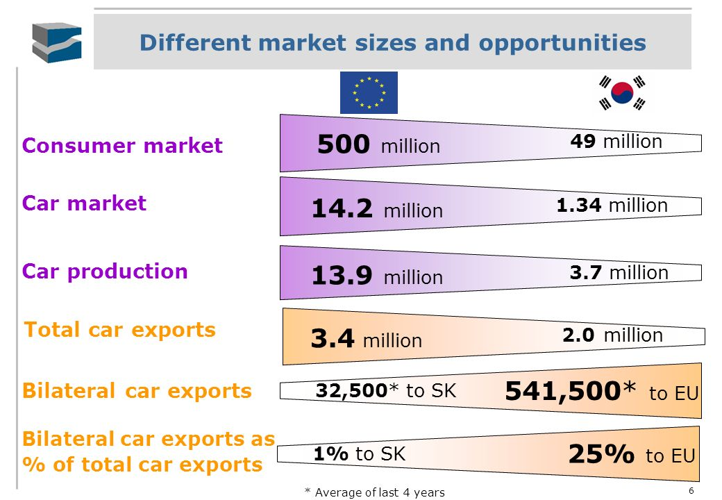 Different market sizes and opportunities