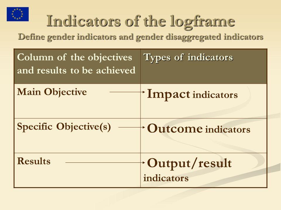 Indicators of the logframe Define gender indicators and gender disaggregated indicators