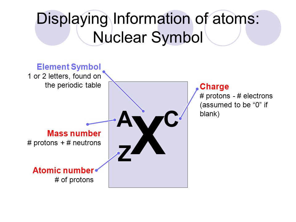 displaying information of atoms nuclear symbol - Periodic Table With Symbols And Charges
