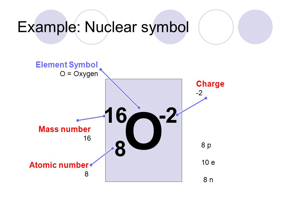 Define Nuclear Symbol Image Collections Meaning Of This Symbol