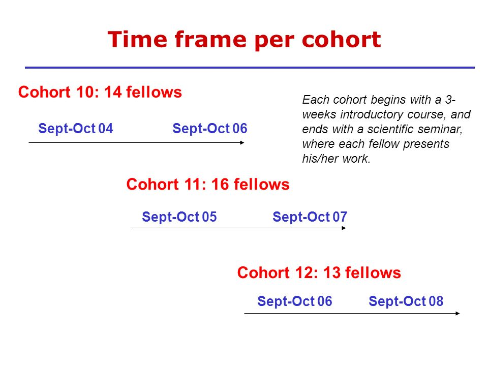 Time frame per cohort Cohort 10: 14 fellows Cohort 11: 16 fellows
