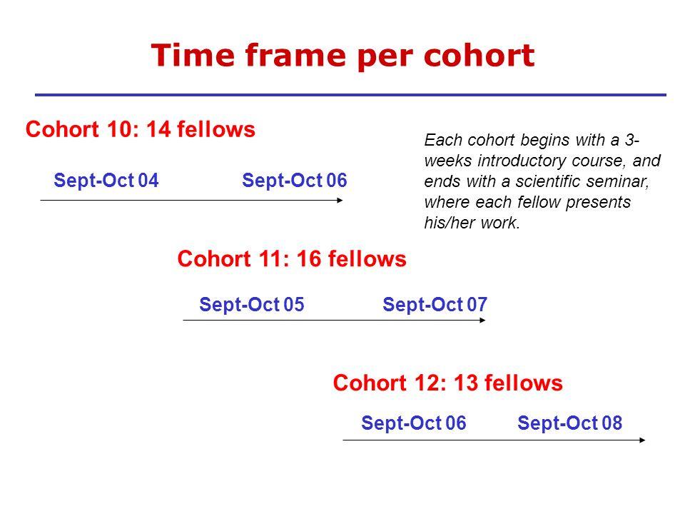 Time frame per cohort Cohort 10: 14 fellows Cohort 11: 16 fellows