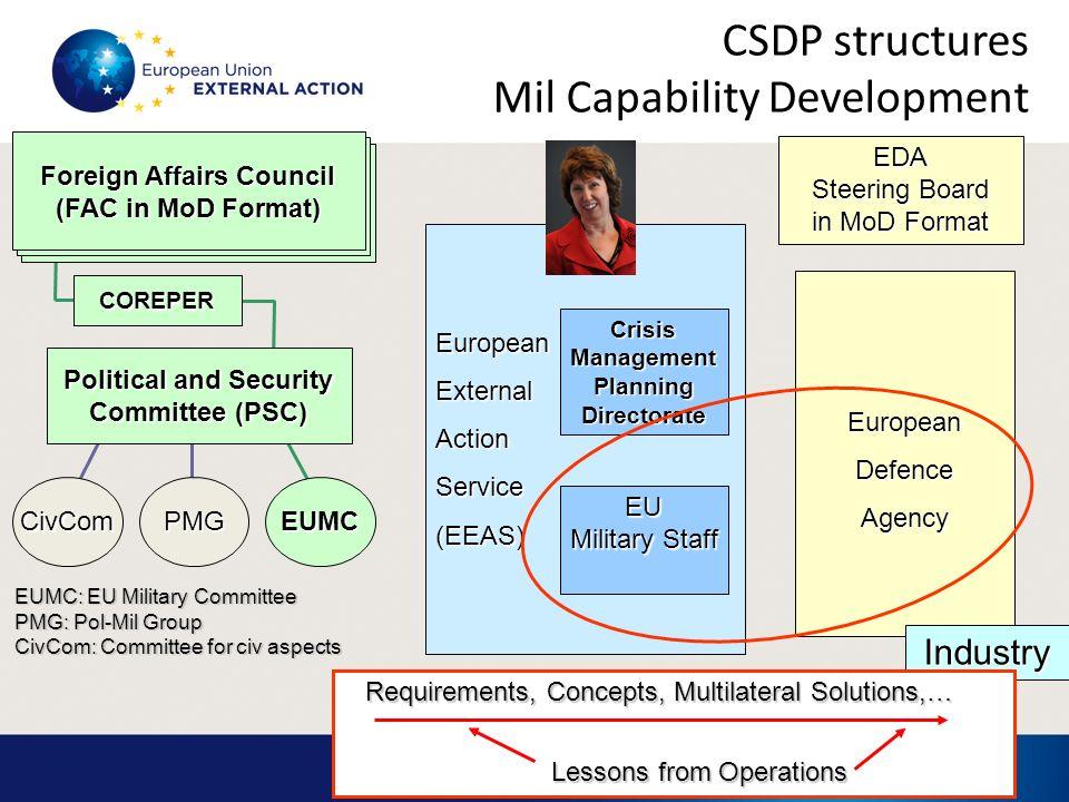 CSDP structures Mil Capability Development