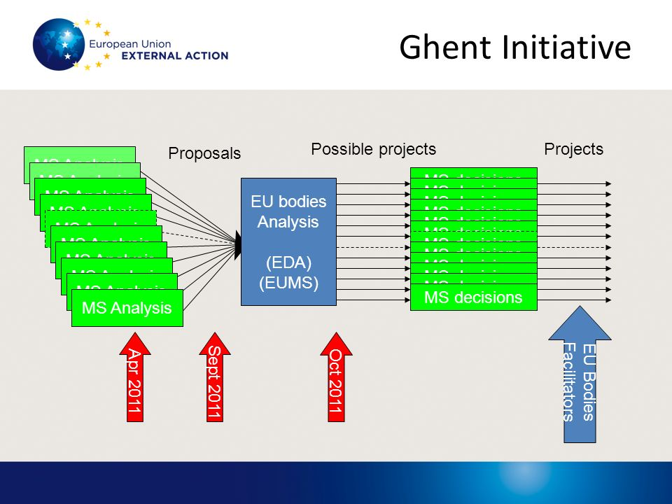 Ghent Initiative Possible projects Projects Proposals MS Analysis