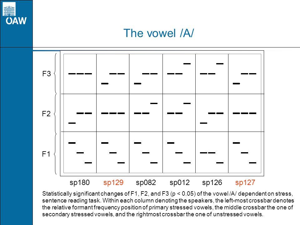 The vowel /A/ F3 F2 F1 sp180 sp129 sp082 sp012 sp126 sp127