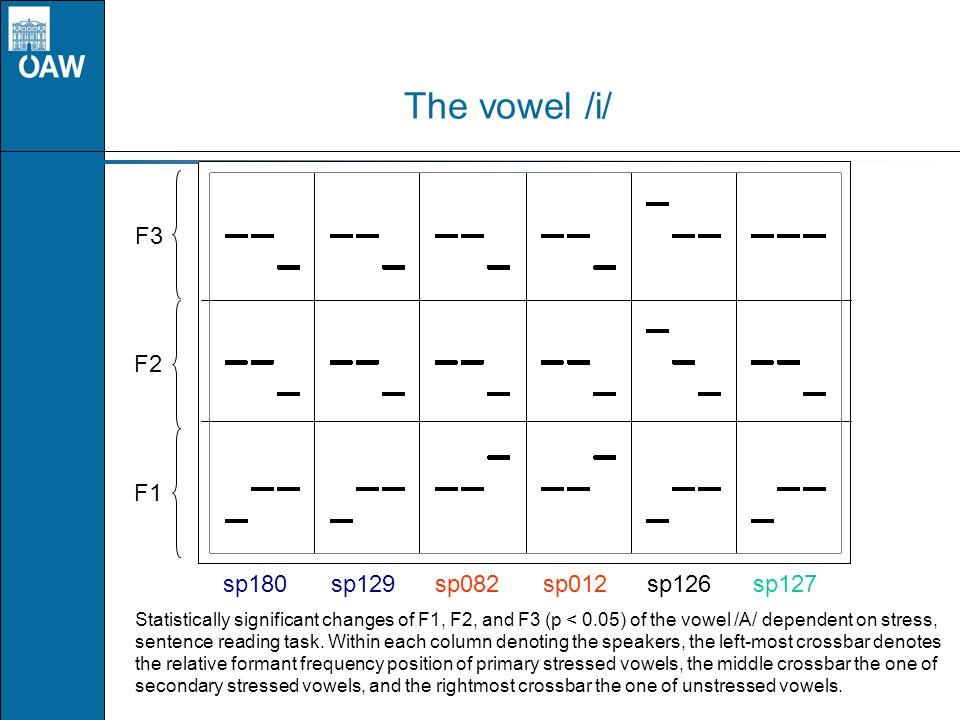 The vowel /i/ F3 F2 F1 sp180 sp129 sp082 sp012 sp126 sp127