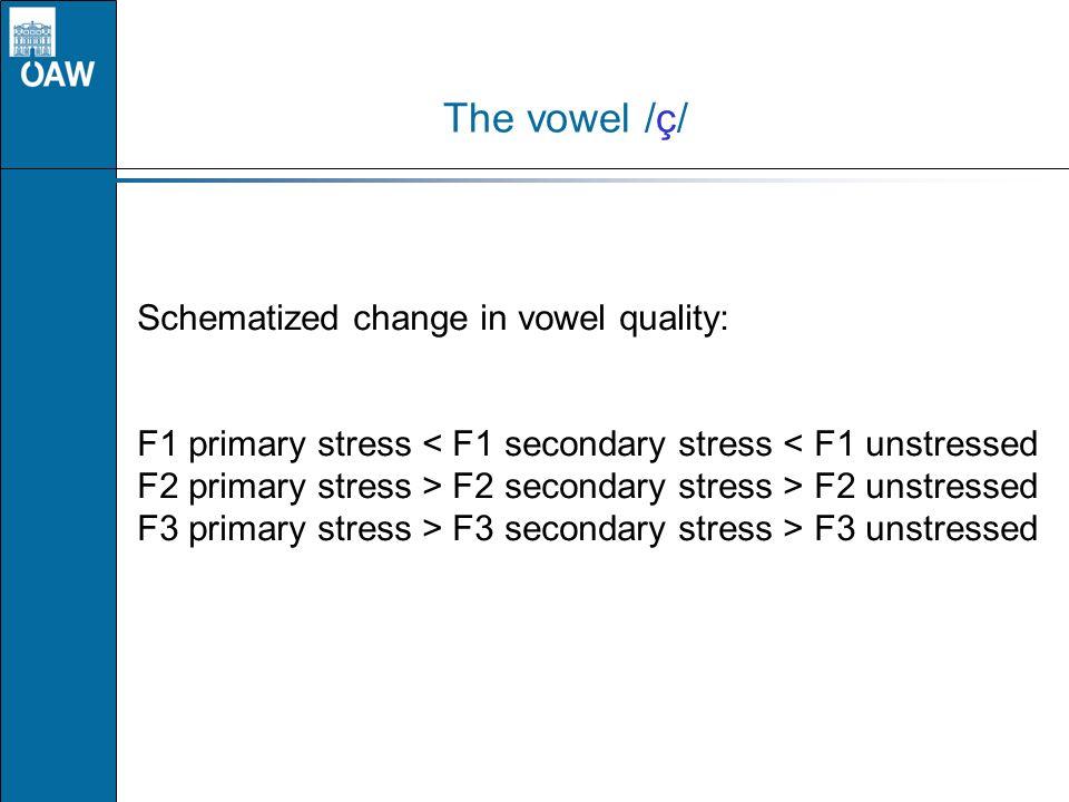 The vowel /ç/ Schematized change in vowel quality: