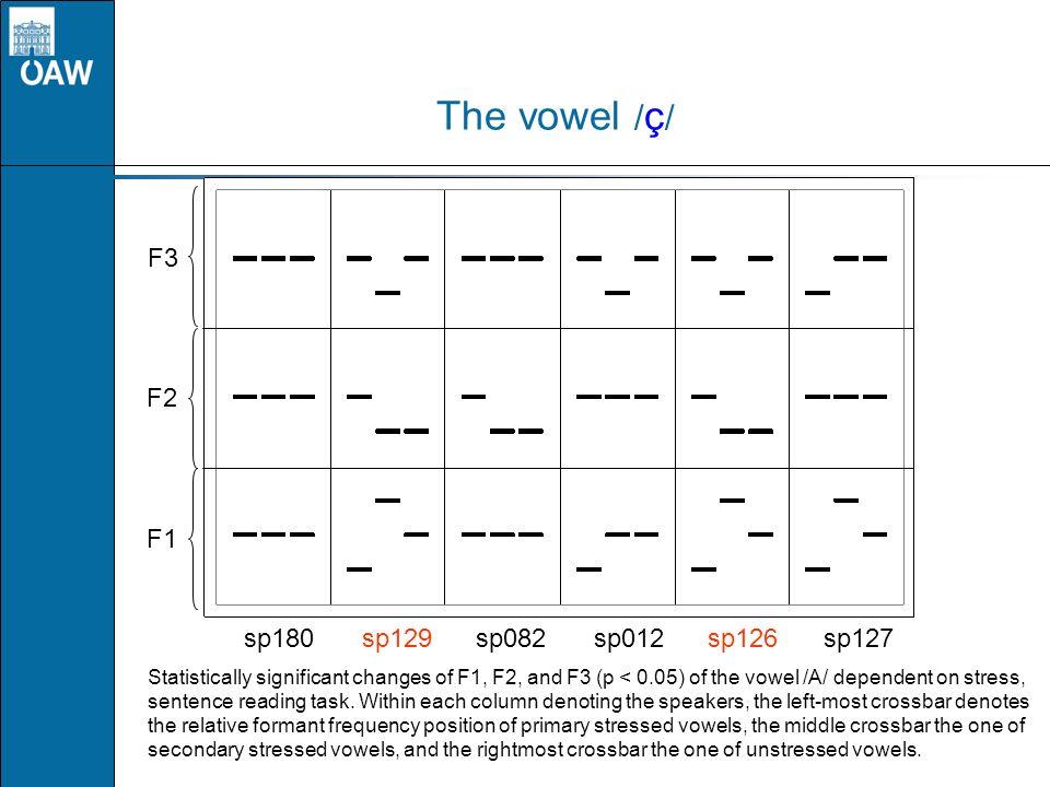 The vowel /ç/ F3 F2 F1 sp180 sp129 sp082 sp012 sp126 sp127