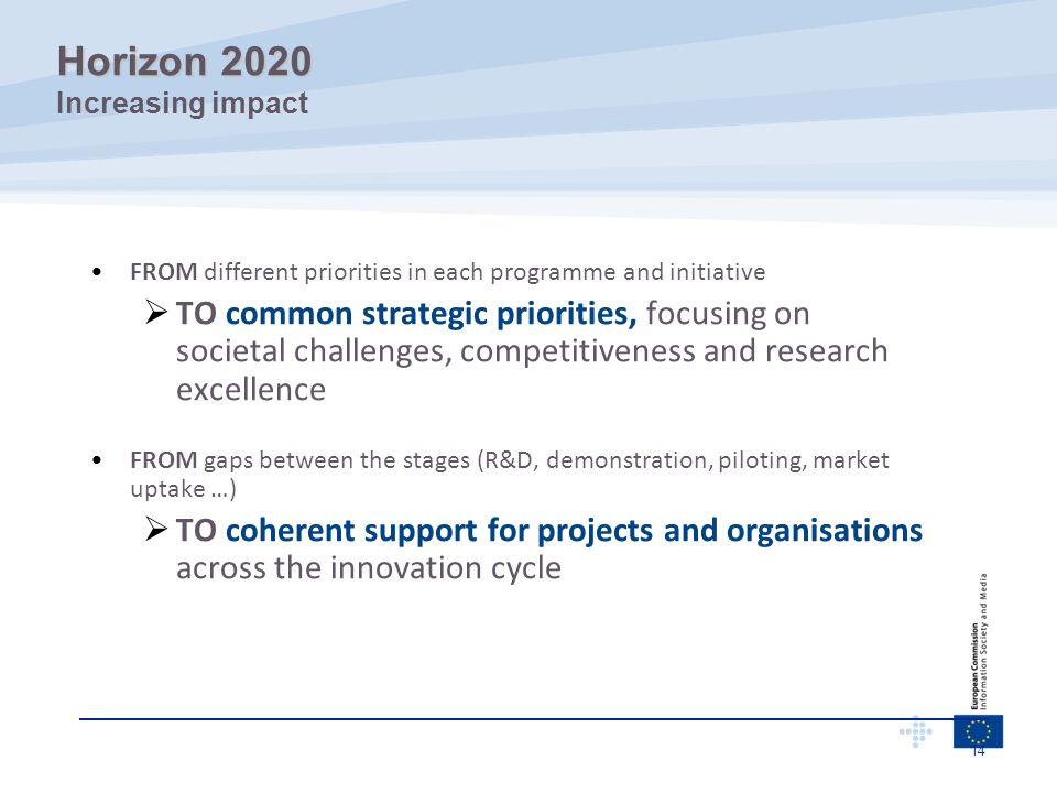 Horizon 2020 Increasing impact