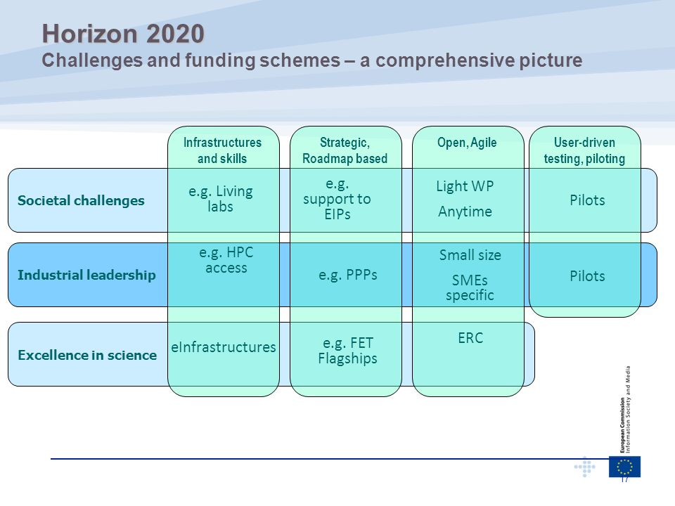 Horizon 2020 Challenges and funding schemes – a comprehensive picture