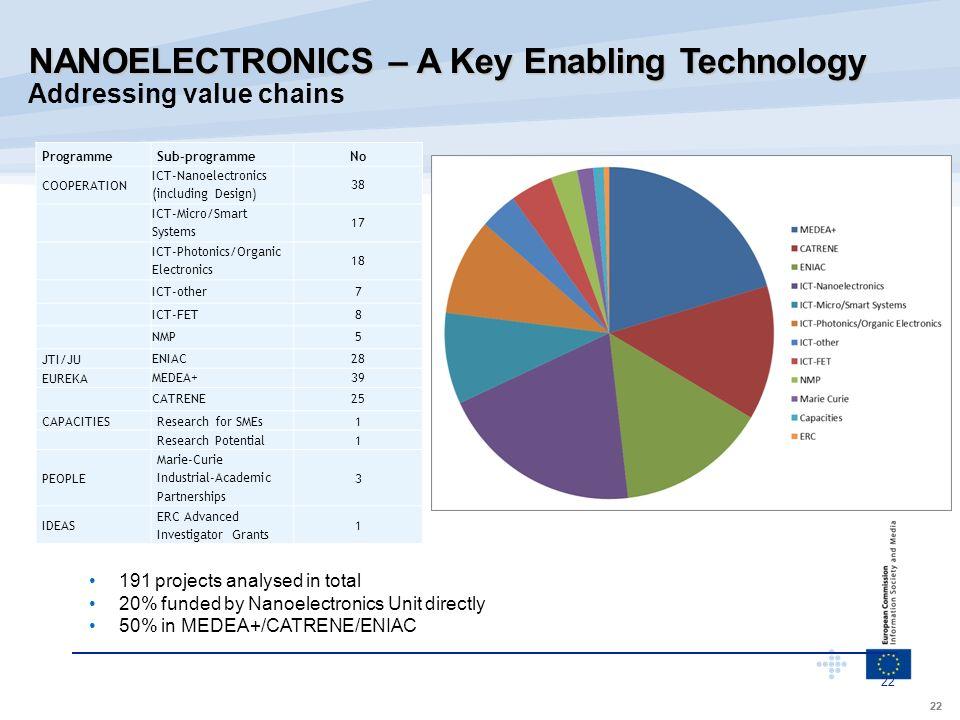 NANOELECTRONICS – A Key Enabling Technology
