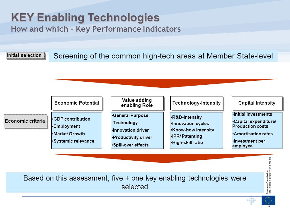 Value adding enabling Role Technology-Intensity