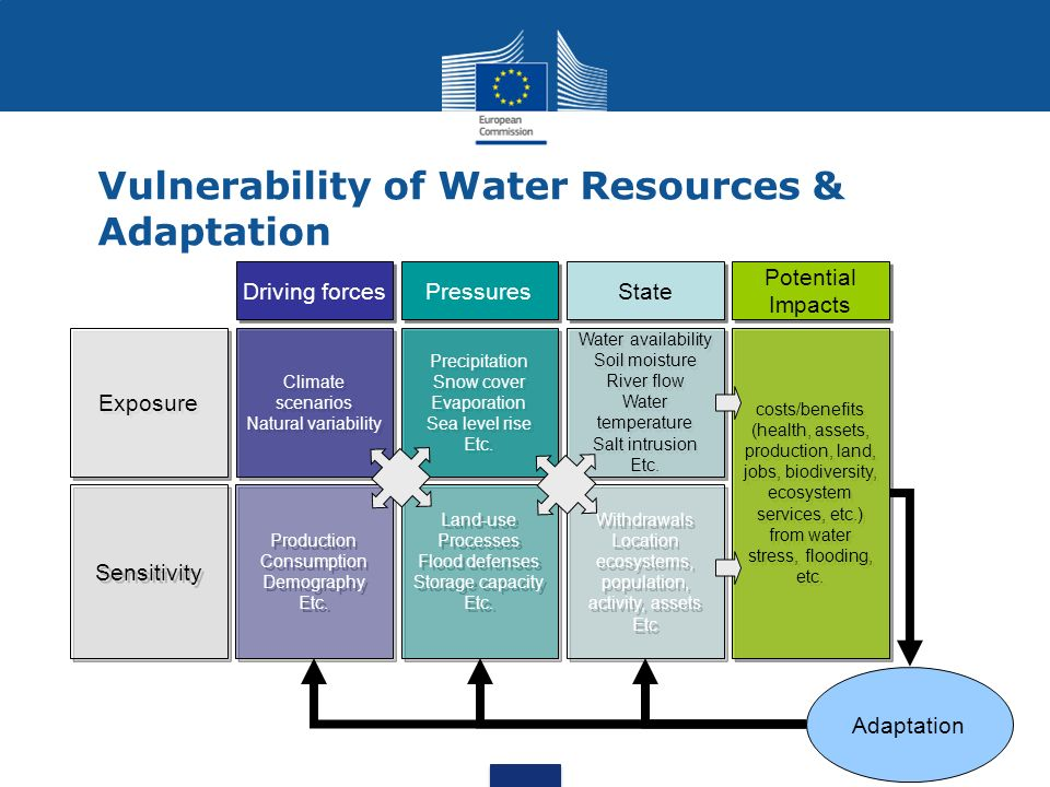 Vulnerability of Water Resources & Adaptation