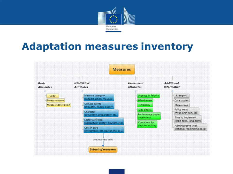 Adaptation measures inventory
