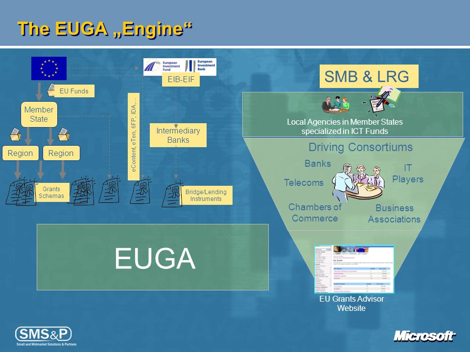 "EUGA The EUGA ""Engine SMB & LRG Driving Consortiums Banks IT Players"