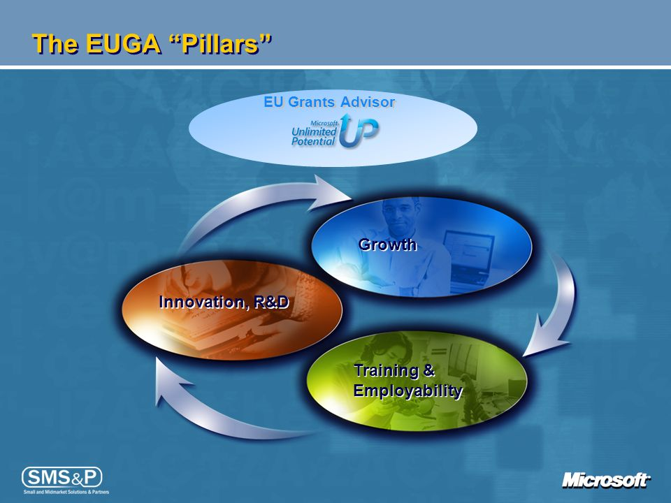 The EUGA Pillars Growth Innovation, R&D Training & Employability