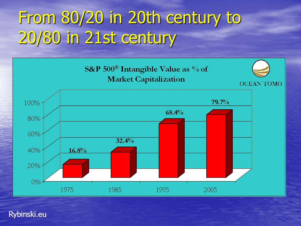 From 80/20 in 20th century to 20/80 in 21st century